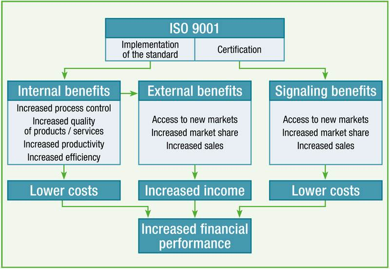Does ISO 9001 pay? – An analysis of 42 studies